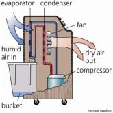 Oro sausinimas